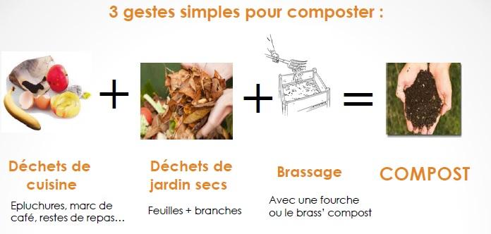 les-bons-gestes-du-compostage-